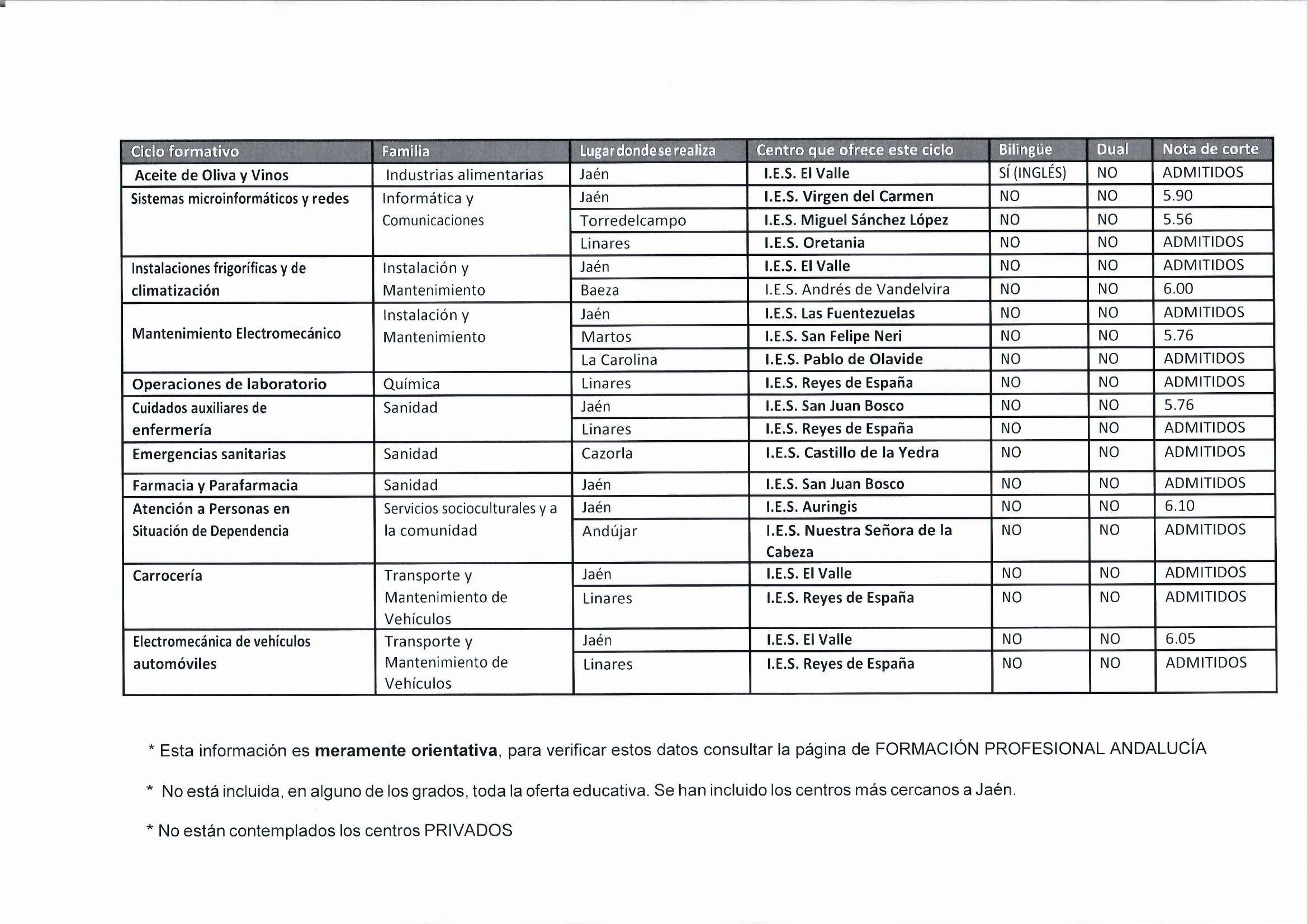 Ciclos Formativos De Grado Medio Jaén Departamento De